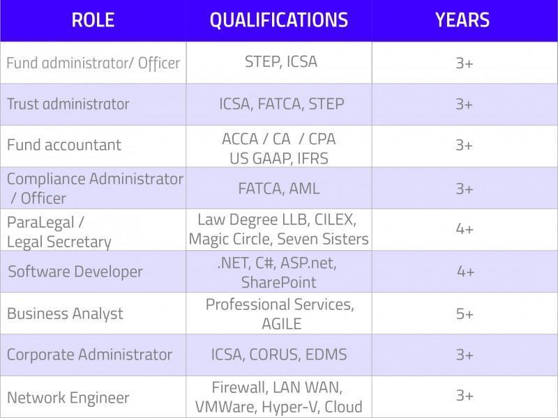 Permanent Jobs