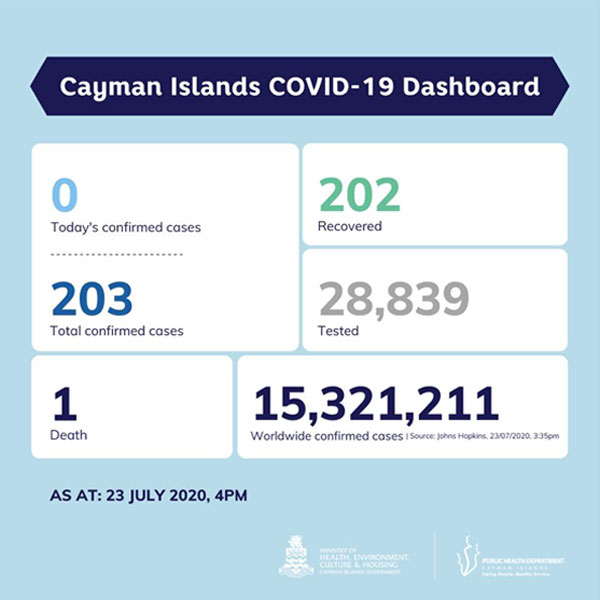 Cayman Islands COVID 19 Dashboard